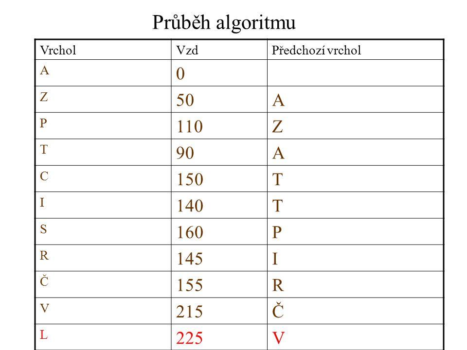 Průběh algoritmu VrcholVzdPředchozí vrchol A 0 Z 50A P 110Z T 90A C 150T I 140T S 160P R 145I Č 155R V 215Č L 225V