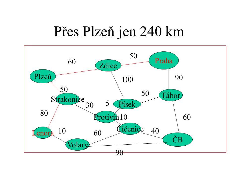 Přes Plzeň jen 240 km Praha Plzeň ČB Strakonice Zdice Písek Tábor Protivín Číčenice Volary Lenora 60 50 90 60 50 100 50 80 10 60 90 40 10 5 30