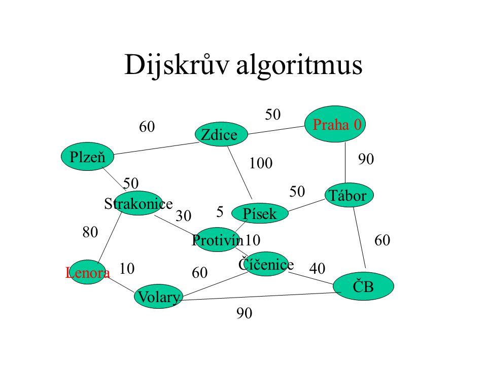 Dijskrův algoritmus Praha 0 Plzeň ČB Strakonice Zdice Písek Tábor Protivín Číčenice Volary Lenora 60 50 90 60 50 100 50 80 10 60 90 40 10 5 30