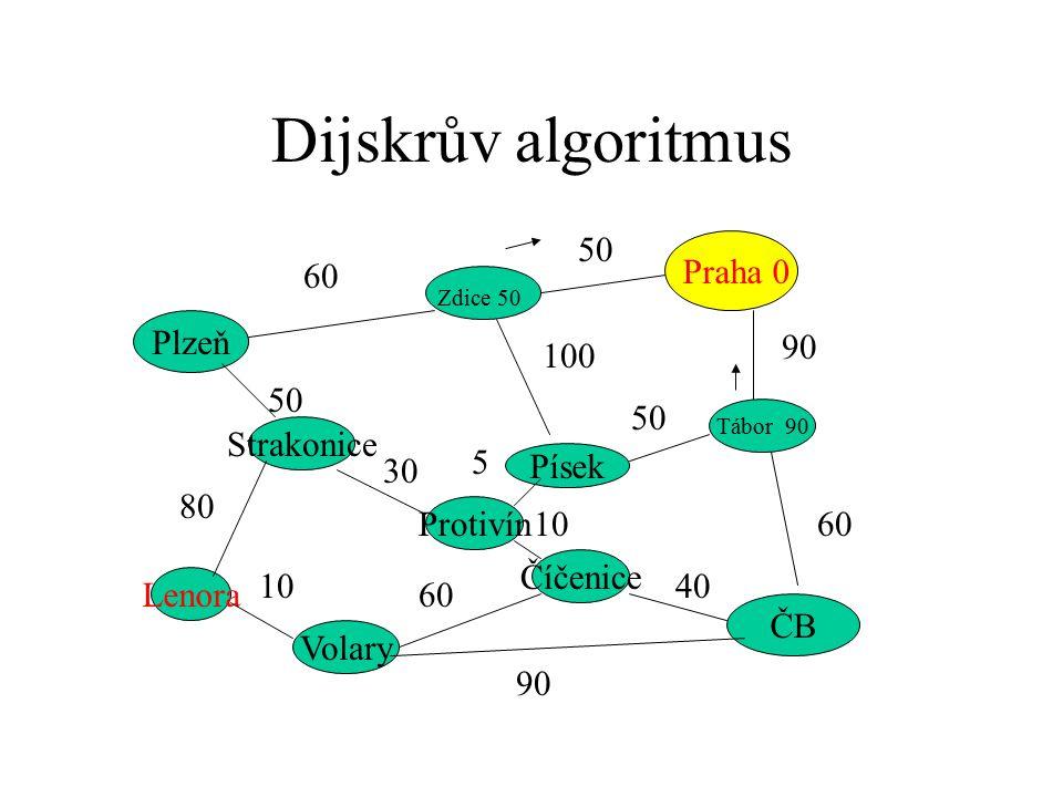 Dijskrův algoritmus Praha 0 Plzeň ČB Strakonice Zdice 50 Písek Tábor 90 Protivín Číčenice Volary Lenora 60 50 90 60 50 100 50 80 10 60 90 40 10 5 30