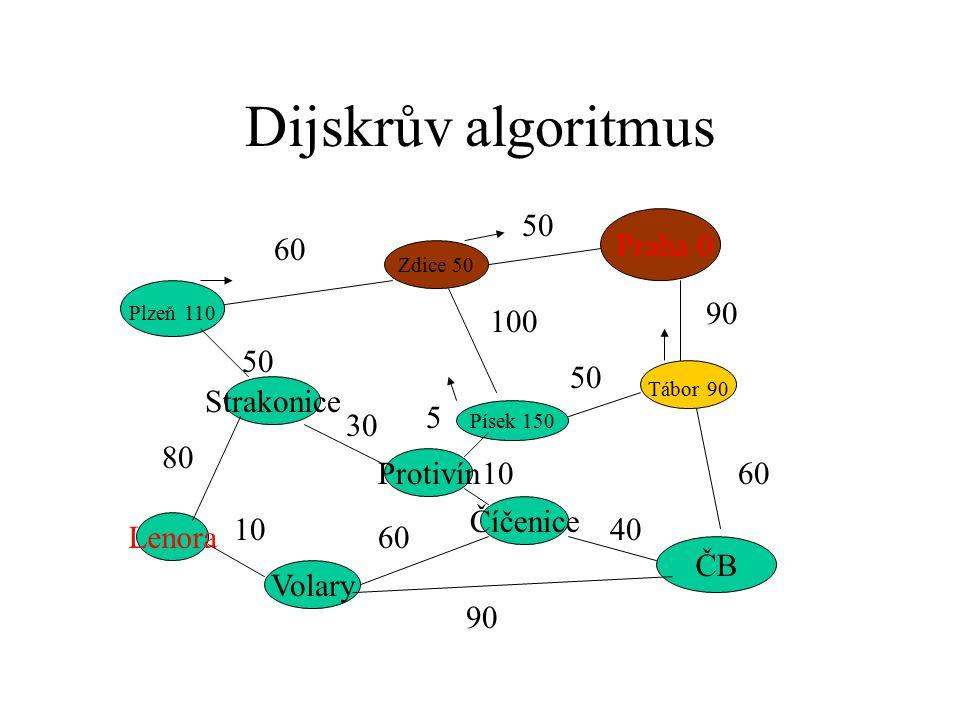 Dijskrův algoritmus Praha 0 Plzeň 110 ČB Strakonice Zdice 50 Písek 150 Tábor 90 Protivín Číčenice Volary Lenora 60 50 90 60 50 100 50 80 10 60 90 40 10 5 30