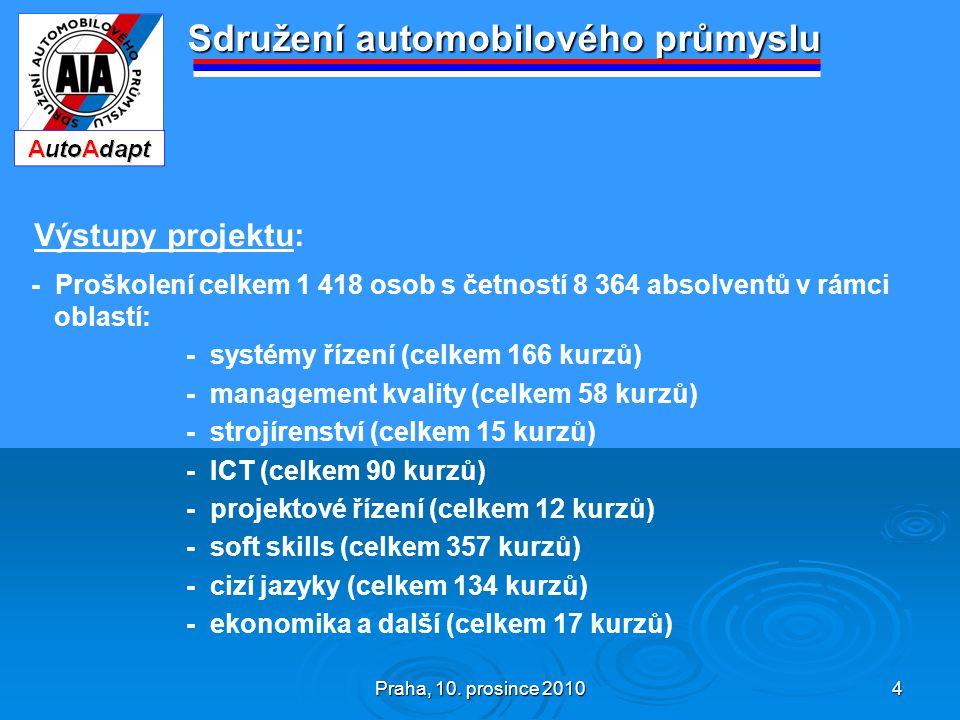 Praha, 10. prosince 2010 4 Sdružení automobilového průmyslu Výstupy projektu: - Proškolení celkem 1 418 osob s četností 8 364 absolventů v rámci oblas