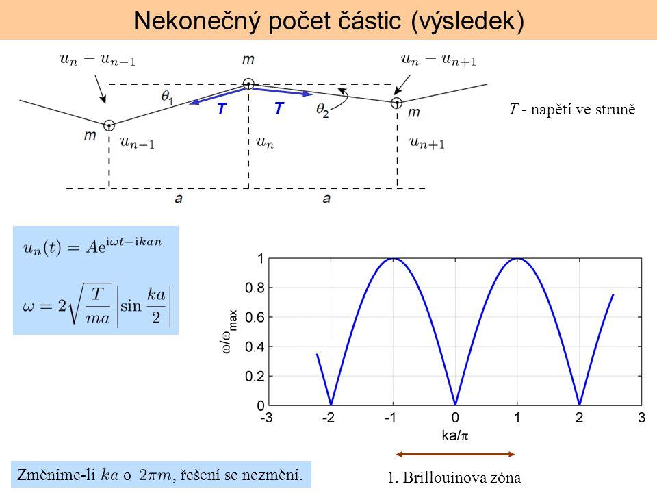Změníme-li o, řešení se nezmění. Nekonečný počet částic (výsledek) T - napětí ve struně T T 1. Brillouinova zóna