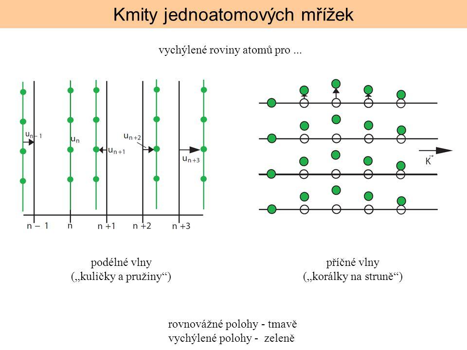 """Kmity jednoatomových mřížek podélné vlny (""""kuličky a pružiny"""") příčné vlny (""""korálky na struně"""") rovnovážné polohy - tmavě vychýlené polohy - zeleně v"""