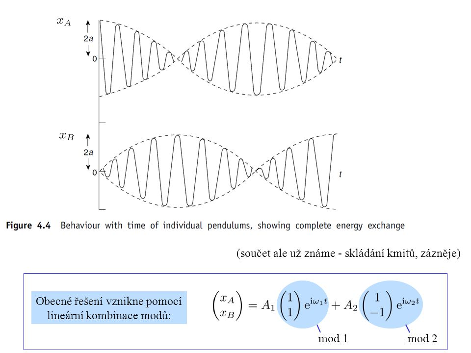 (součet ale už známe - skládání kmitů, zázněje) Obecné řešení vznikne pomocí lineární kombinace modů: mod 1mod 2