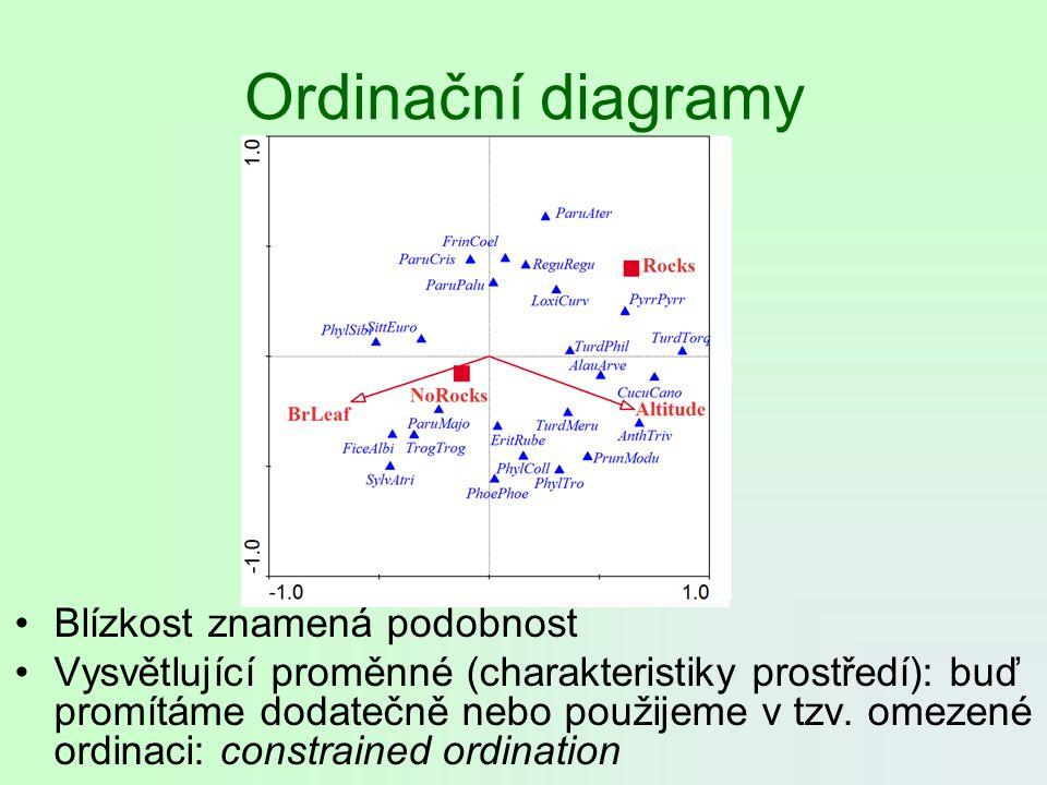 Ordinační diagramy Blízkost znamená podobnost Vysvětlující proměnné (charakteristiky prostředí): buď promítáme dodatečně nebo použijeme v tzv. omezené