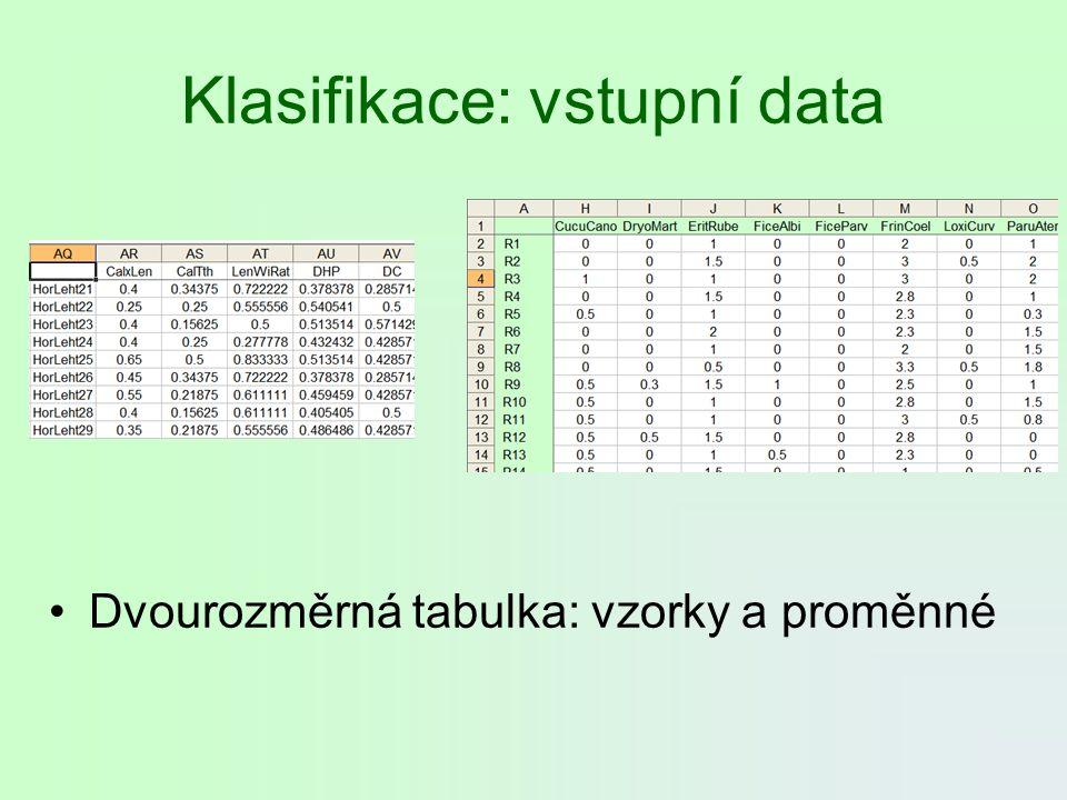 Klasifikace: vstupní data Dvourozměrná tabulka: vzorky a proměnné
