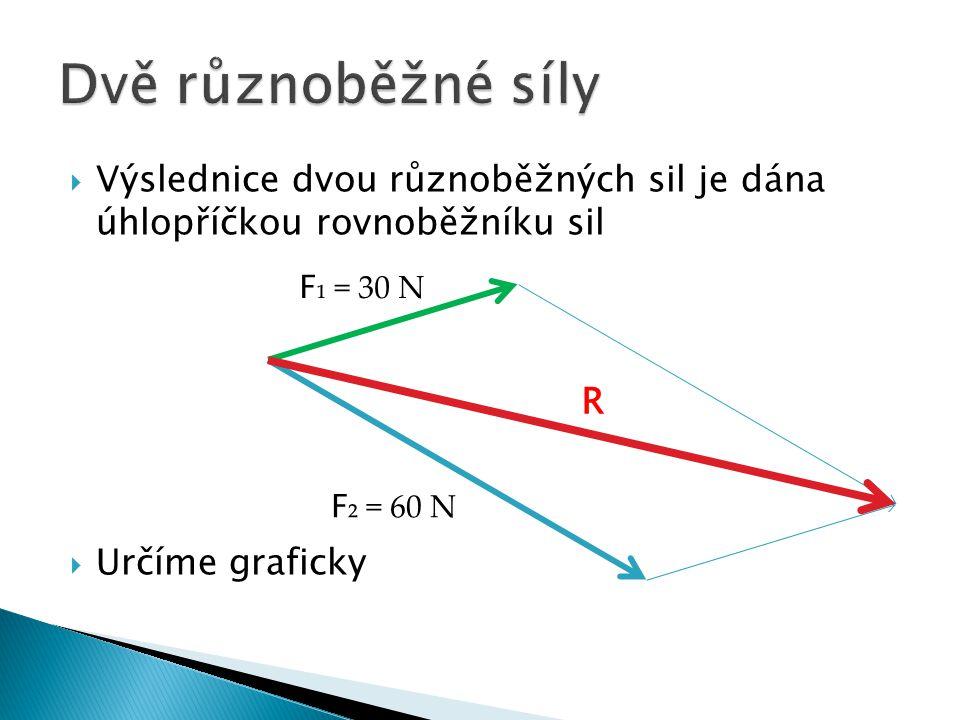  Výslednice dvou různoběžných sil je dána úhlopříčkou rovnoběžníku sil  Určíme graficky F ₁ = 30 N F ₂ = 60 N R
