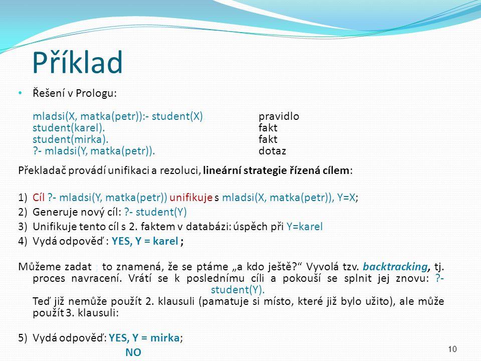 Řešení v Prologu: mladsi(X, matka(petr)):- student(X).pravidlo student(karel).fakt student(mirka).fakt ?- mladsi(Y, matka(petr)).dotaz Překladač prová