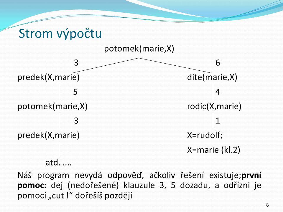 Strom výpočtu potomek(marie,X) 36 predek(X,marie)dite(marie,X) 54 potomek(marie,X)rodic(X,marie) 31 predek(X,marie)X=rudolf; X=marie (kl.2) atd..... N