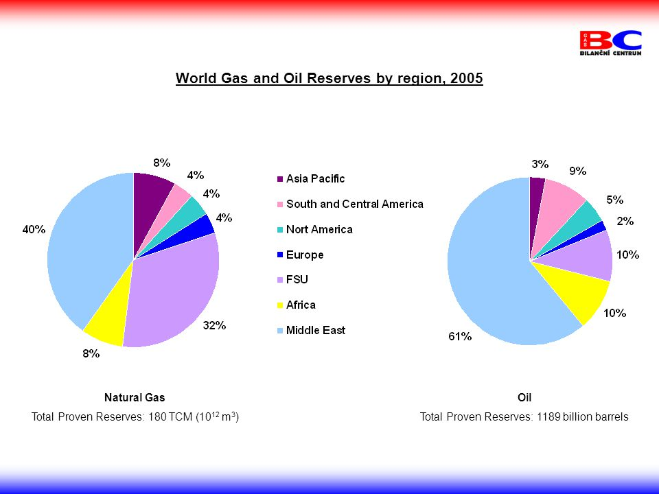 World Gas and Oil Reserves by region, 2005 Natural Gas Total Proven Reserves: 180 TCM (10 12 m 3 ) Oil Total Proven Reserves: 1189 billion barrels