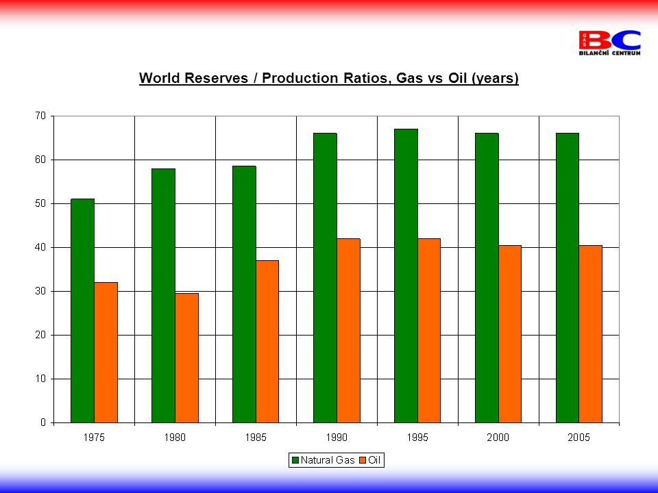World Reserves / Production Ratios, Gas vs Oil (years)
