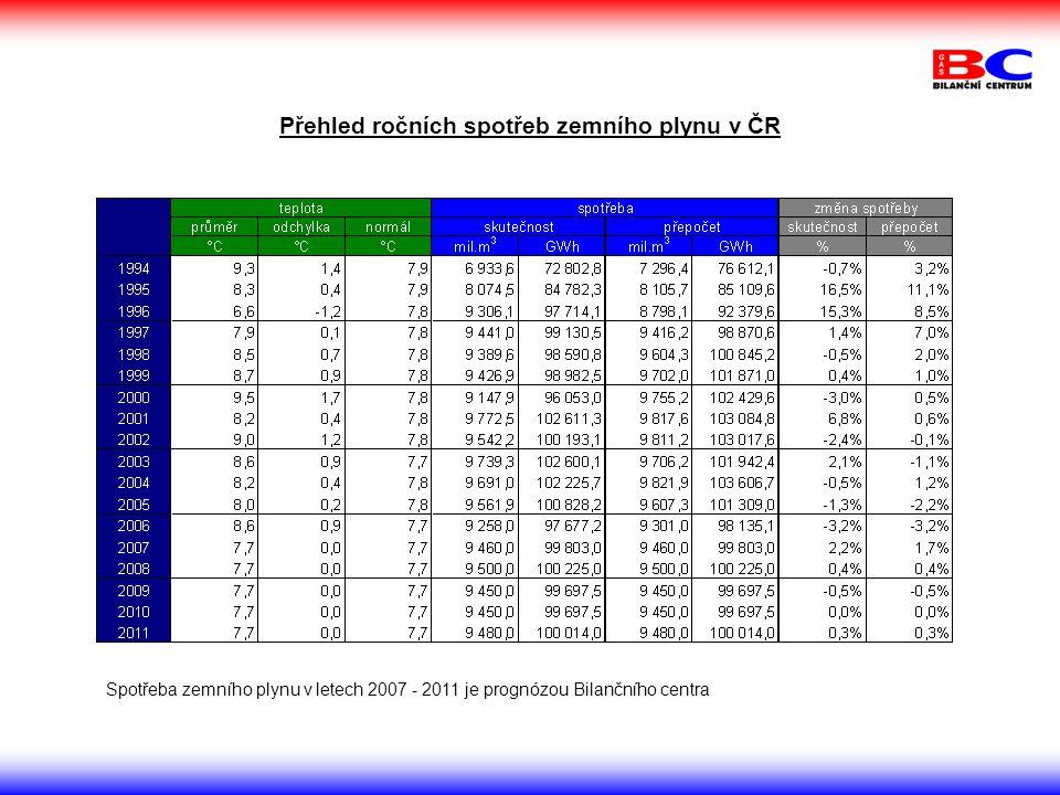 Přehled ročních spotřeb zemního plynu v ČR Spotřeba zemního plynu v letech 2007 - 2011 je prognózou Bilančního centra