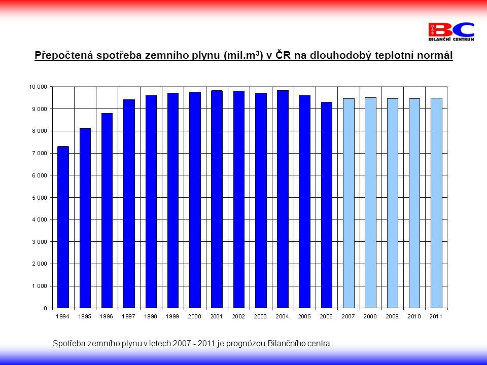 Přepočtená spotřeba zemního plynu (mil.m 3 ) v ČR na dlouhodobý teplotní normál Spotřeba zemního plynu v letech 2007 - 2011 je prognózou Bilančního centra