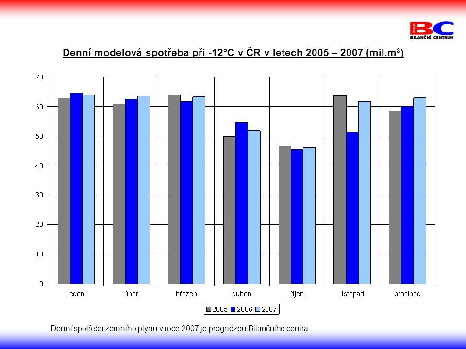 Denní modelová spotřeba při -12°C v ČR v letech 2005 – 2007 (mil.m 3 ) Denní spotřeba zemního plynu v roce 2007 je prognózou Bilančního centra