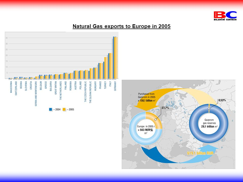 Natural Gas exports to Europe in 2005
