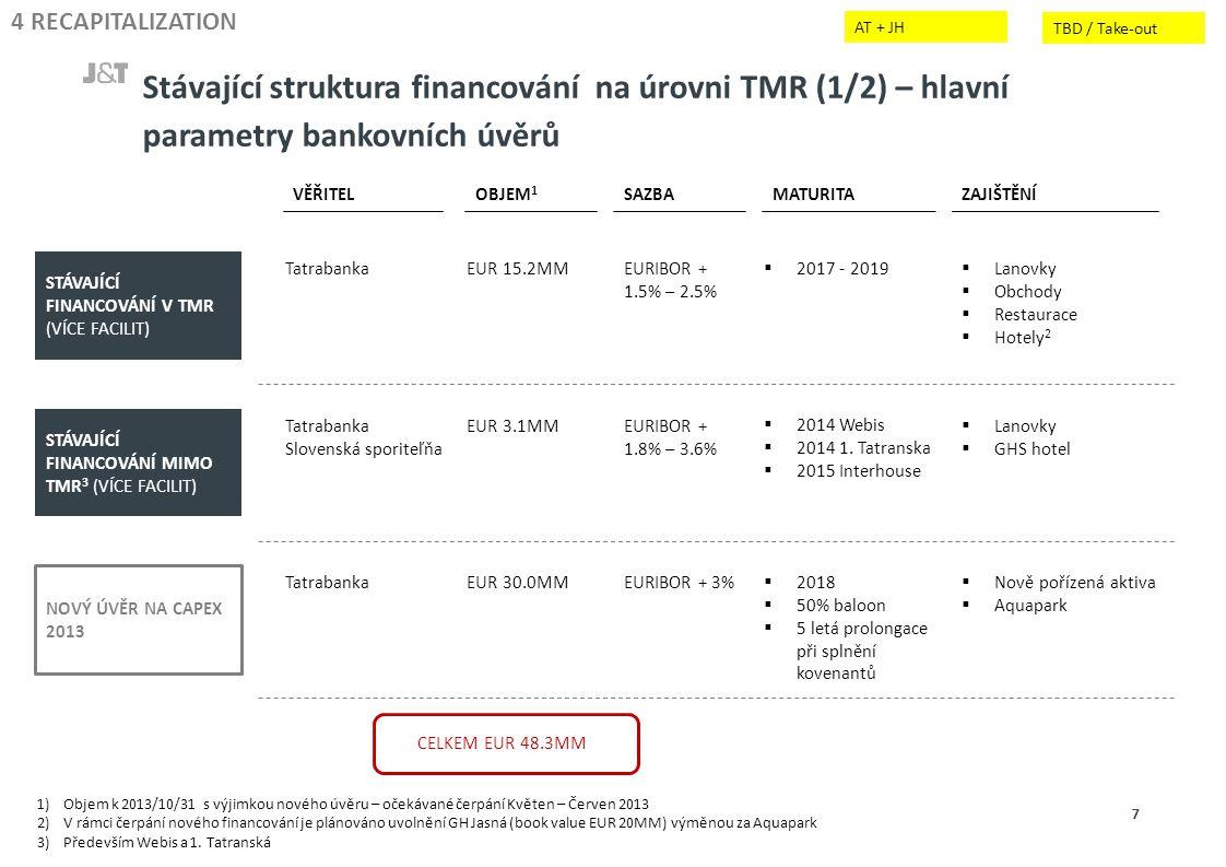 Stávající struktura financování na úrovni TMR (1/2) – hlavní parametry bankovních úvěrů 7 4 RECAPITALIZATION VĚŘITEL OBJEM 1 SAZBAMATURITAZAJIŠTĚNÍ STÁVAJÍCÍ FINANCOVÁNÍ V TMR (VÍCE FACILIT) STÁVAJÍCÍ FINANCOVÁNÍ MIMO TMR 3 (VÍCE FACILIT) NOVÝ ÚVĚR NA CAPEX 2013 TatrabankaEUR 15.2MMEURIBOR + 1.5% – 2.5%  2017 - 2019  Lanovky  Obchody  Restaurace  Hotely 2 Tatrabanka Slovenská sporiteľňa EUR 3.1MMEURIBOR + 1.8% – 3.6%  2014 Webis  2014 1.