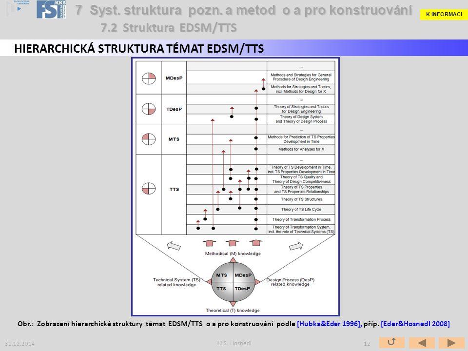 Uspořádání základních témat EDSM/TTS podle uvedeného principu třídění (2): Konstrukční proces deskriptivně (  , DDesP): -Konstrukční systém a konstrukční proces -Vliv faktorů konstručního systému a jeho akt.&reakt.