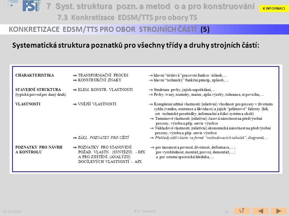 Systematické funkční třídění oborově specifických strojních částí: Příklad: Strojní části potrubních systémů © S.
