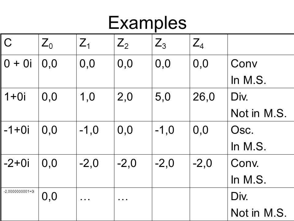 Examples CZ0Z0 Z1Z1 Z2Z2 Z3Z3 Z4Z4 0 + 0i0,0 Conv In M.S. 1+0i0,01,02,05,026,0Div. Not in M.S. -1+0i0,0-1,00,0-1,00,0Osc. In M.S. -2+0i0,0-2,0 Conv. I