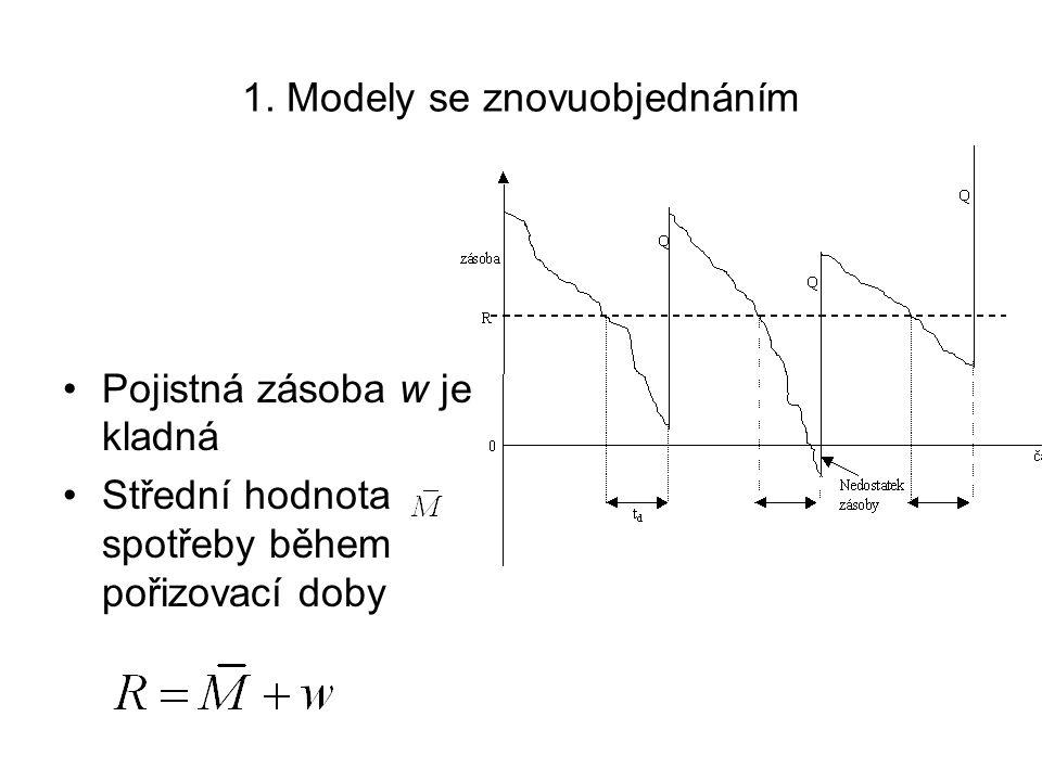 Příklad různé úrovně obsluhy = 1800 ks = 100 ks = 30 ks Q = 245 ks PP = 0,97 Hodnota z tabulky: k = 0,36 Optimální objednací úroveň: