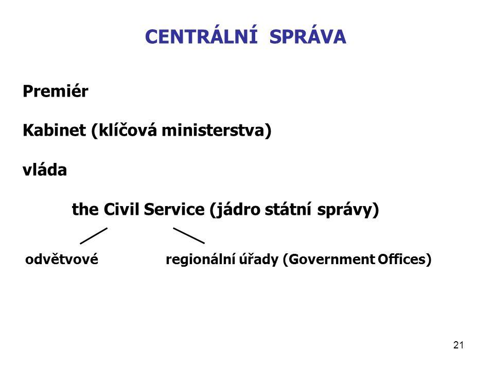 21 CENTRÁLNÍ SPRÁVA Premiér Kabinet (klíčová ministerstva) vláda the Civil Service (jádro státní správy) odvětvovéregionální úřady (Government Offices)