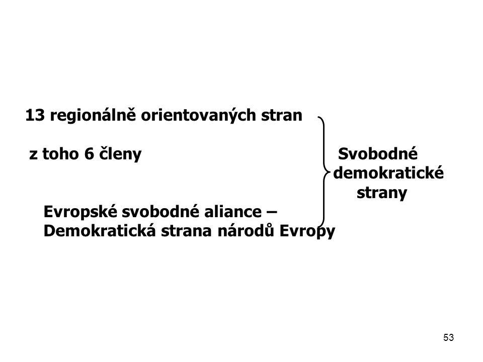 53 13 regionálně orientovaných stran z toho 6 členy Svobodné demokratické strany Evropské svobodné aliance – Demokratická strana národů Evropy