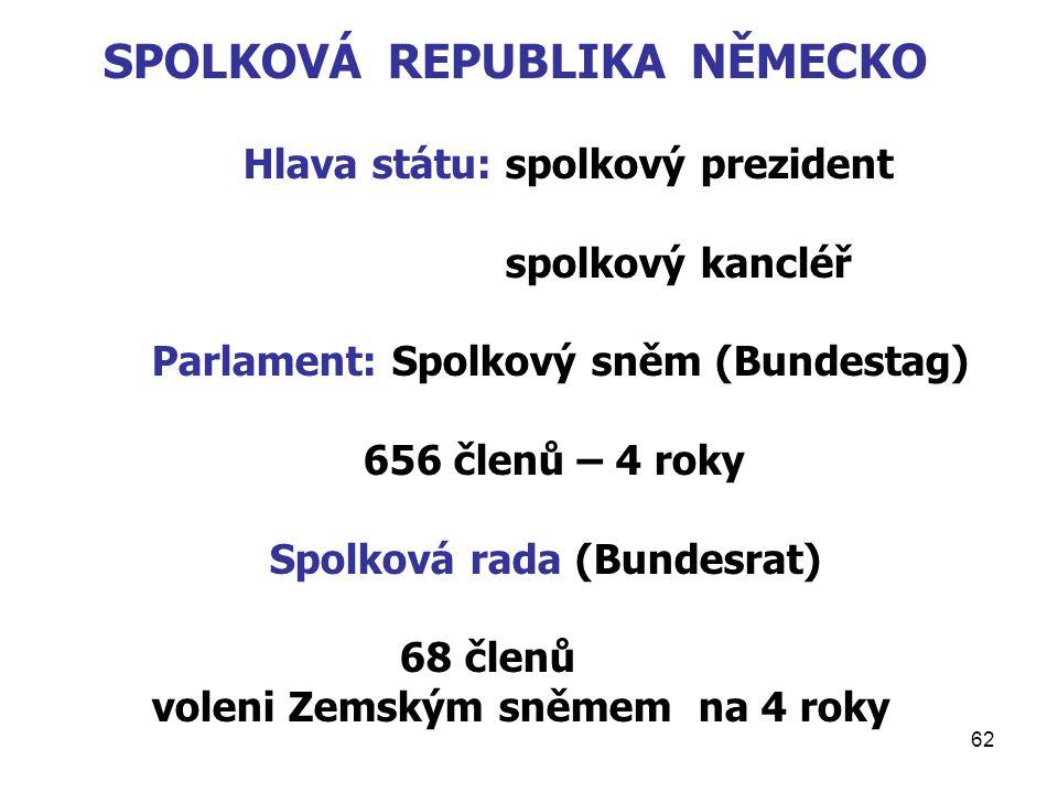 62 SPOLKOVÁ REPUBLIKA NĚMECKO Hlava státu: spolkový prezident spolkový kancléř Parlament: Spolkový sněm (Bundestag) 656 členů – 4 roky Spolková rada (Bundesrat) 68 členů voleni Zemským sněmem na 4 roky