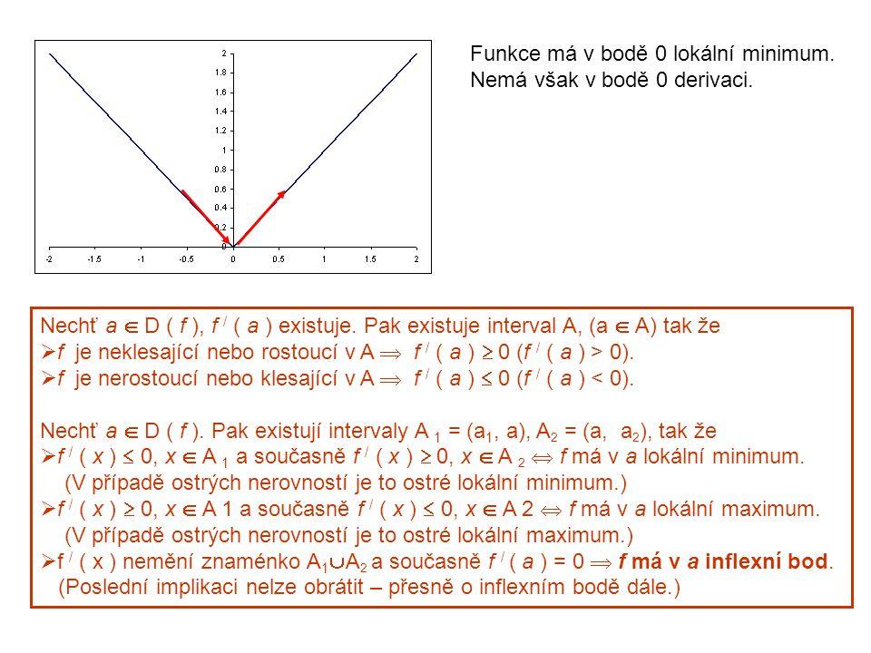 Funkce má v bodě 0 lokální minimum. Nemá však v bodě 0 derivaci.