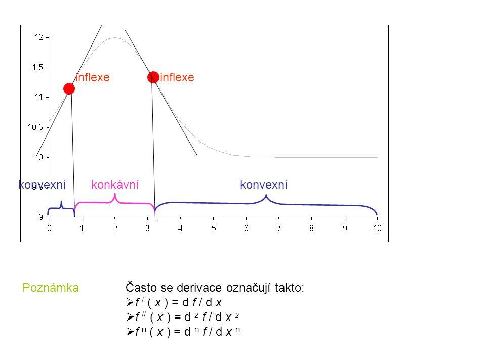 PoznámkaČasto se derivace označují takto:  f / ( x ) = d f / d x  f // ( x ) = d 2 f / d x 2  f n ( x ) = d n f / d x n konkávníkonvexní inflexe