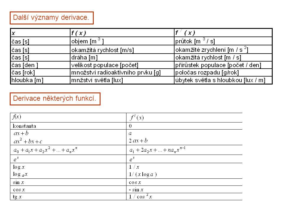 Další významy derivace. Derivace některých funkcí.