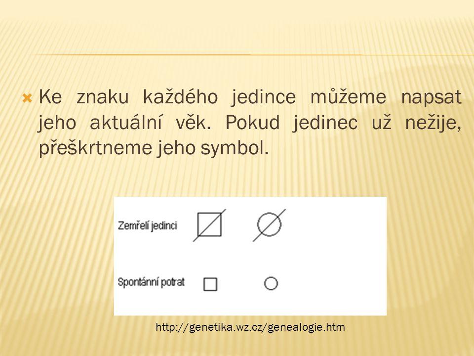  Jak označíš v rodokmenu muže?  Jak označíš v rodokmenu ženu?  Jak označíš v rodokmenu neurčené pohlaví?  Jak označíš v rodokmenu nositele znaku?