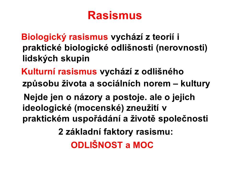 Rasismus Biologický rasismus vychází z teorií i praktické biologické odlišnosti (nerovnosti) lidských skupin Kulturní rasismus vychází z odlišného způsobu života a sociálních norem – kultury Nejde jen o názory a postoje.