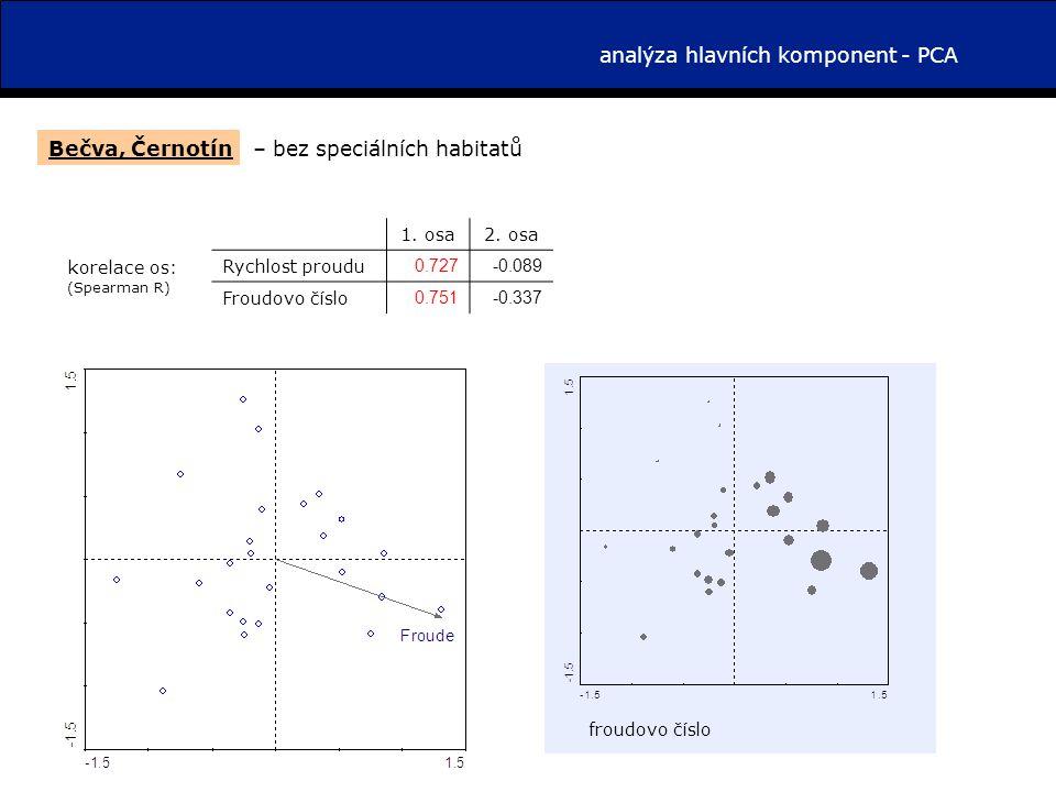 analýza hlavních komponent - PCA Bečva, Černotín 1.