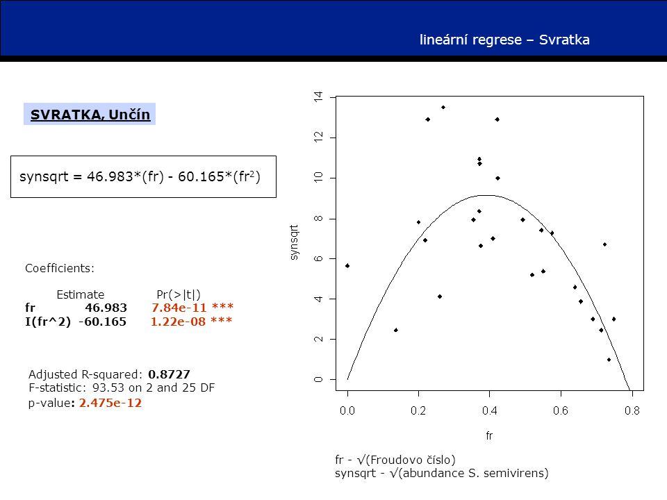 lineární regrese – Svratka fr - √(Froudovo číslo) synsqrt - √(abundance S.