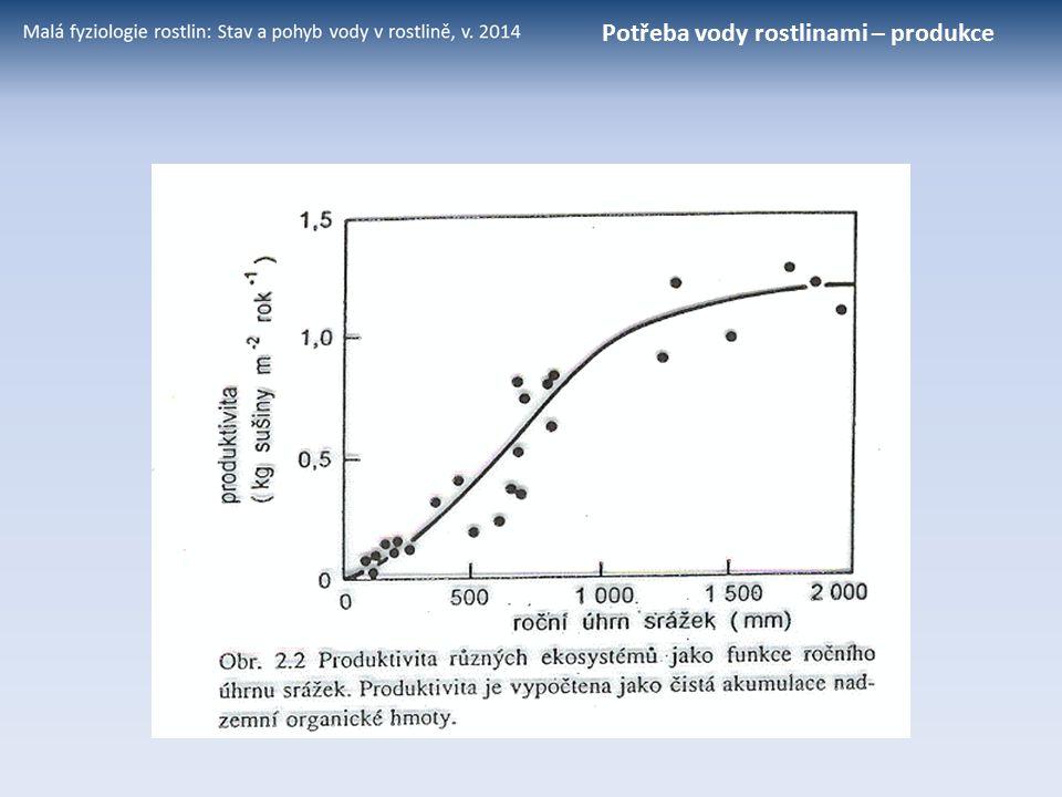voda je pod tenzí: –10 až –300 MPa (= 90 – 10 % RH) –1 až –3 MPa (odpovídá 99 až 98 % RH) –0.5 až –3 MPa (odpovídá 99 až 99.6 % RH) –0.02 až –3 MPa (odpovídá 99.99 až 98 % RH) vodní potenciál: Vodní potenciál