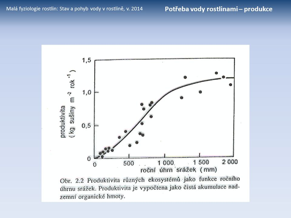 Transpirace, princip potometru Objem, mmol H 2 O m 2 (plochy listů) Čas, s mmol (vody) m -2 (listu) s -1