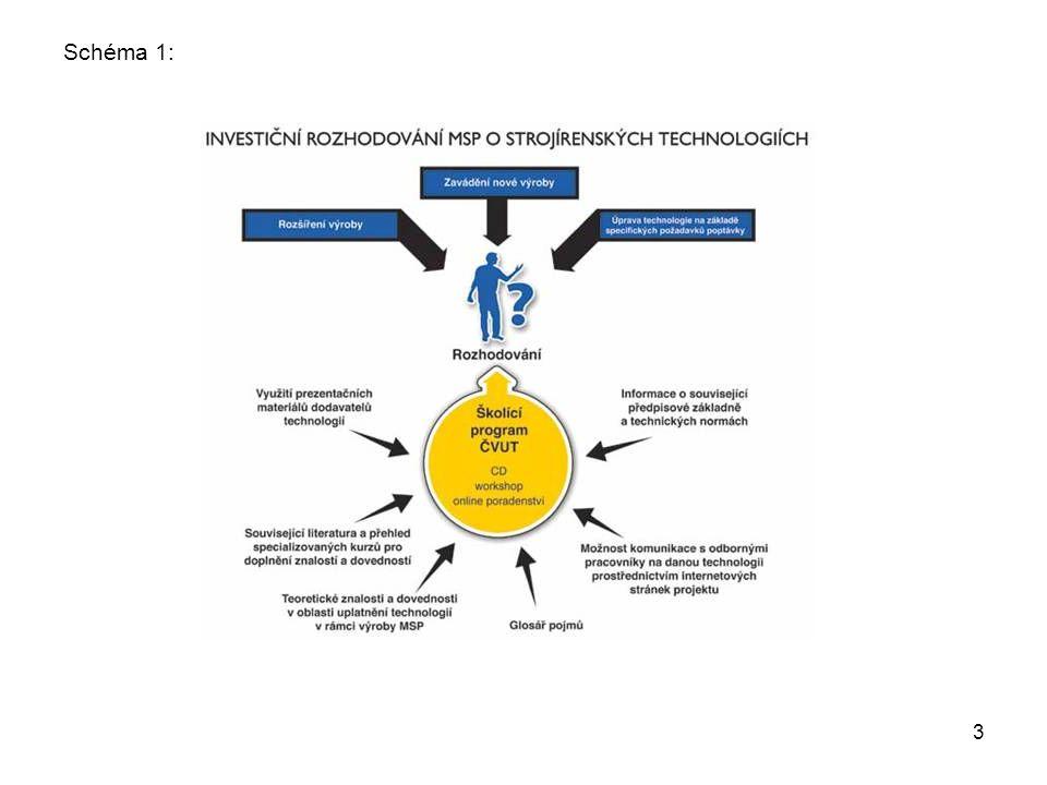14 Podpořené organizace: 100 - Malé a střední firmy z oblasti výroby a služeb strojírenských technologií Podpořené osoby – klienti služeb: 250 - Zaměstnanci MSF z oblasti výroby a služeb strojírenských technologií Počet nově vytvořených či inovovaných produktů: 4 - Multimediální CD vydané samostatně pro jednotlivé moduly vzdělávacího kurzu: - Obrábění - Slévání - Povrchové úpravy - Investiční rozhodování Počet vytvořených partnerství: 2 - Ústav technického rozvoje a informací, spol.