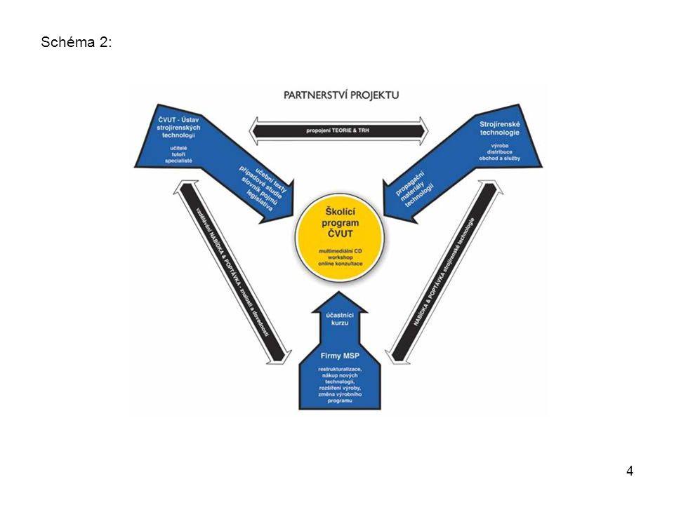 5 Zdůvodnění potřebnosti projektu: Neefektivní investování do strojního vybavení a technologií, které nemohou splnit potřebné technické a ekonomické parametry Neaktuální znalosti o současné úrovni strojírenských technologií Nízký stupeň spolupráce mezi technickými školami a podniky