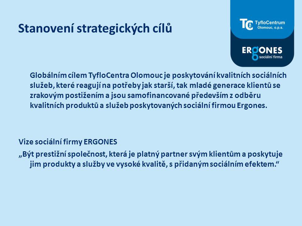 Dílčí strategické cíle ERGONES ERGONES:  Zvýšení celkového obratu o 200.000 Kč ročně a 4% nárůst každoročně  Získáme 50 nových zákazníků nad 50 zaměstnanců  Získání 10 významných klientů v oblasti pomůcek  Udržení stávajících zákazníků a získání nových zákazníků  Pravidelný 4 sezónní prodej organizacím (keramika a reklamní předměty)  Pravidelná 4 sezónní reklamní kampaň  Pravidelný 4 sezónní prodej řadovým občanům (keramika)  Rozjezd e-shopu a jeho propagace