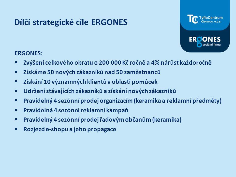 Dílčí strategické cíle ERGONES ERGONES:  Zvýšení celkového obratu o 200.000 Kč ročně a 4% nárůst každoročně  Získáme 50 nových zákazníků nad 50 zamě