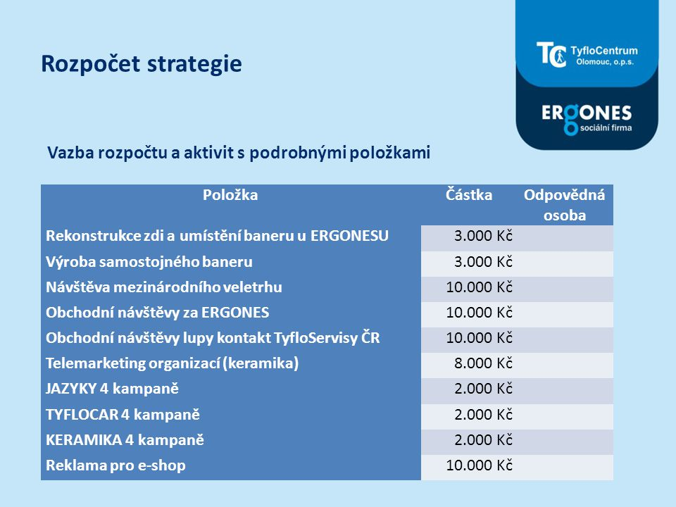Rozpočet strategie Vazba rozpočtu a aktivit s podrobnými položkami PoložkaČástka Odpovědná osoba Rekonstrukce zdi a umístění baneru u ERGONESU3.000 Kč