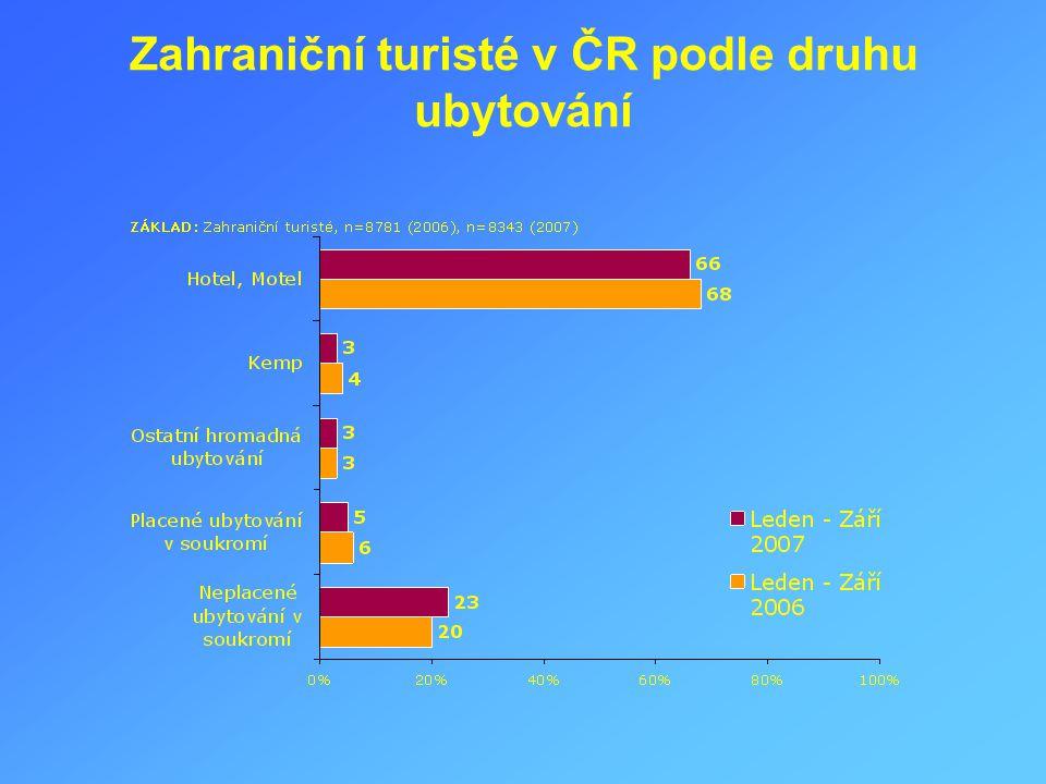 Zahraniční turisté v ČR podle druhu ubytování