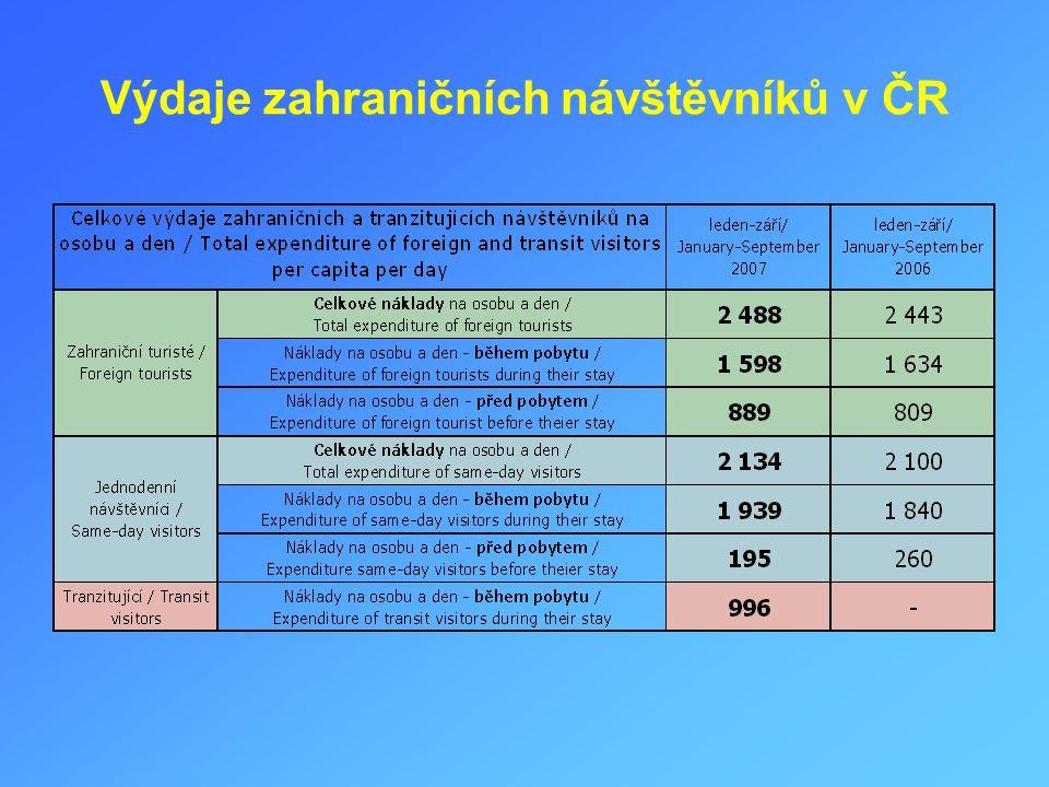 Výdaje zahraničních návštěvníků v ČR