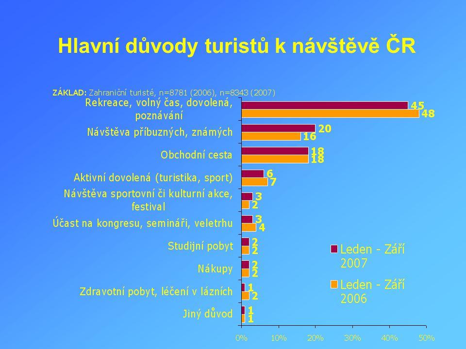 Hlavní důvody turistů k návštěvě ČR