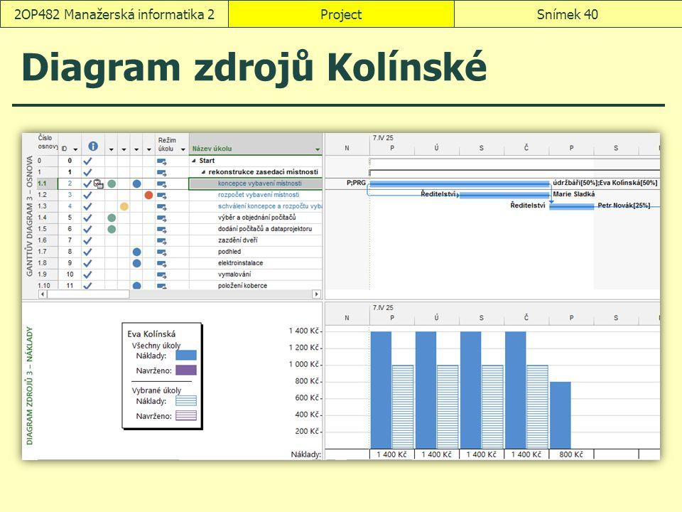 Diagram zdrojů Kolínské ProjectSnímek 402OP482 Manažerská informatika 2