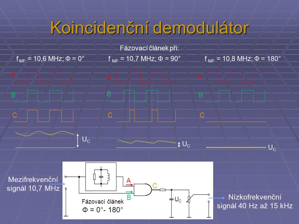 Koincidenční demodulátor Fázovací článek Ф = 0°- 180° Nízkofrekvenční signál 40 Hz až 15 kHz Mezifrekvenční signál 10,7 MHz Fázovací článek při: f MF