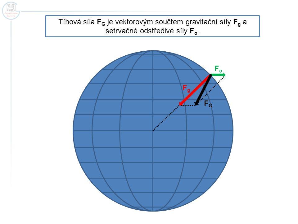 Tíhová síla F G je vektorovým součtem gravitační síly F g a setrvačné odstředivé síly F o. FGFG FgFg FoFo
