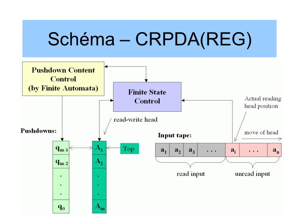 Schéma – CRPDA(REG)