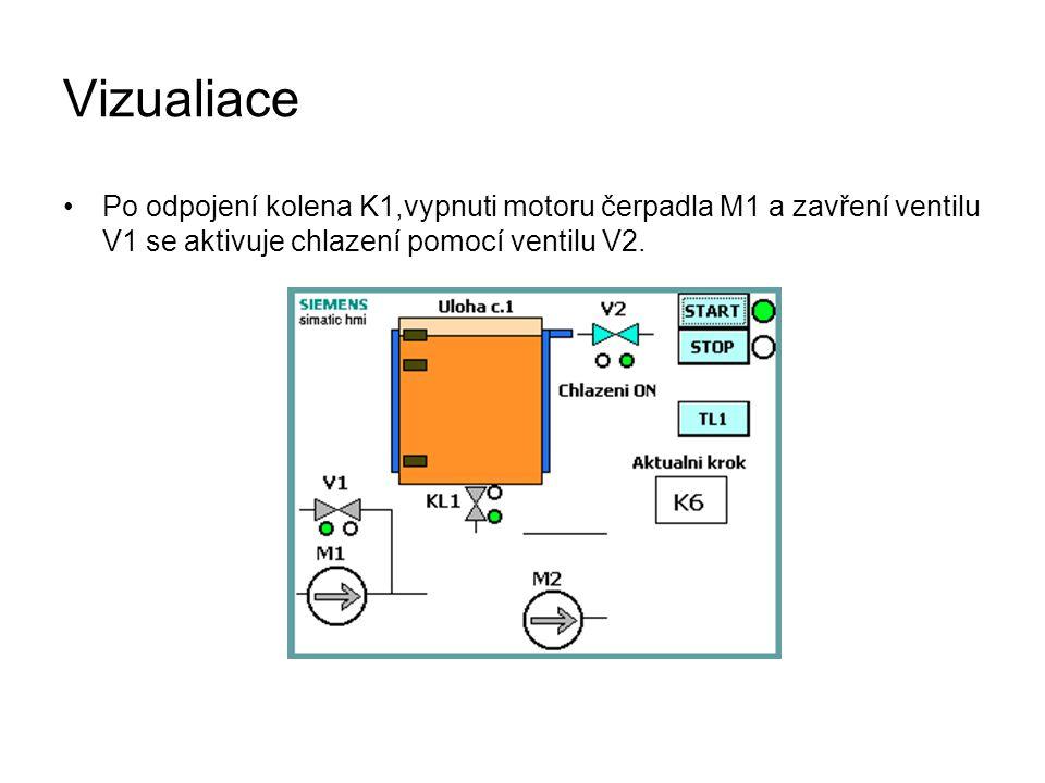 Vizualiace Po odpojení kolena K1,vypnuti motoru čerpadla M1 a zavření ventilu V1 se aktivuje chlazení pomocí ventilu V2.